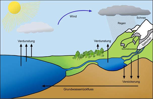 Arbeitsblatt Wasservorkommen Auf Der Erde : Wasserkreislauf